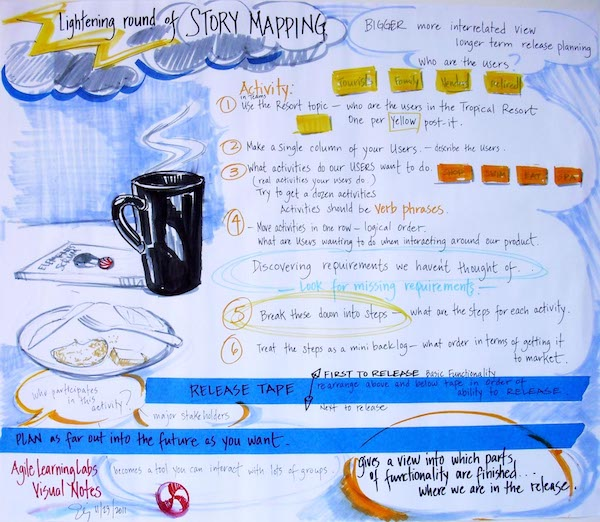 User-Story-Mapping-600x522