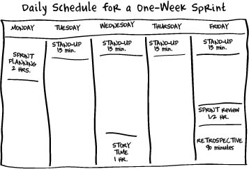 sprint retrospective meeting template - scrum a breathtakingly brief and agile introduction